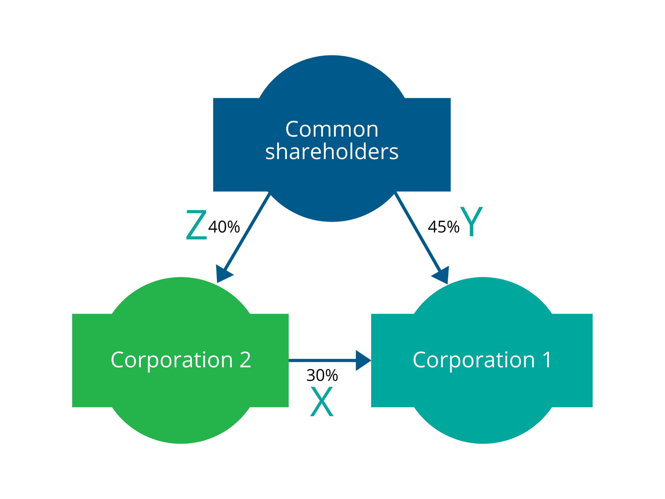Illustration showing that Corporation 1 and 2 have shareholders in common and corporation 2 has shares in corporation 1