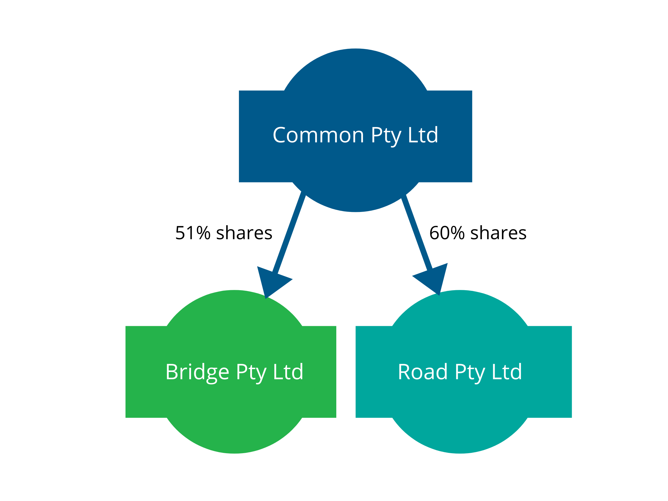 Illustration showing Common Pty Ltd has 51% of Bridge Pty Ltd shares and 60% of the shares in Road Pty Ltd
