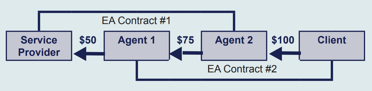 Flowchart with four blue boxes in a line. The boxes are labelled client, agent 2, agent 1 and service provider. Arrows link client and agent 1 with an EA contract #2 and an arrow links agent 2 with the service provider under EA contract #1. The client pays $100 to agent 2, agent 2 pays $75 to agent 1 and agent 1 pays $50 to the service provider