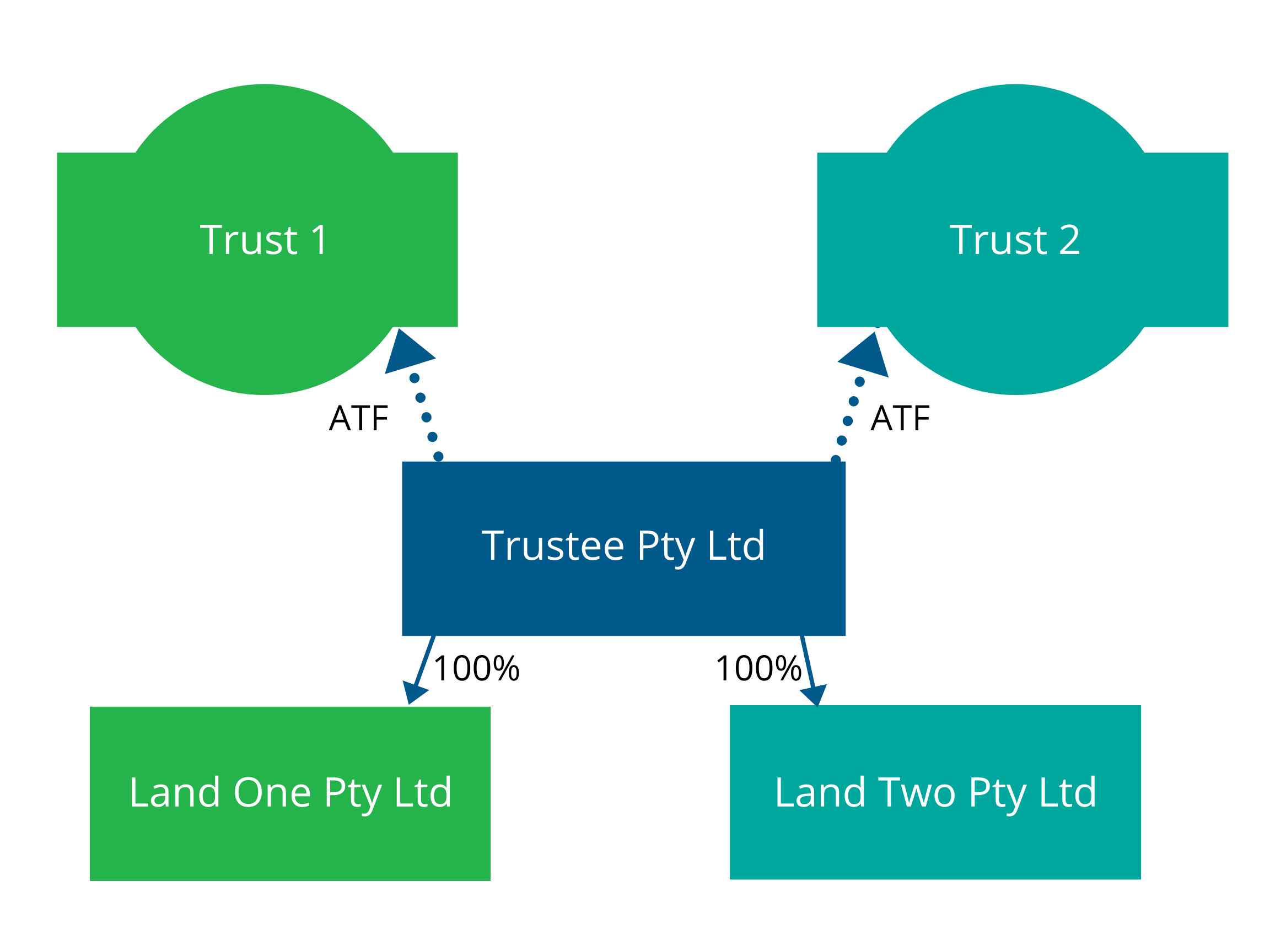 Illustration showing Trust 1 and Trust 2 have the same Trustee and that trustee holds land in two corporations