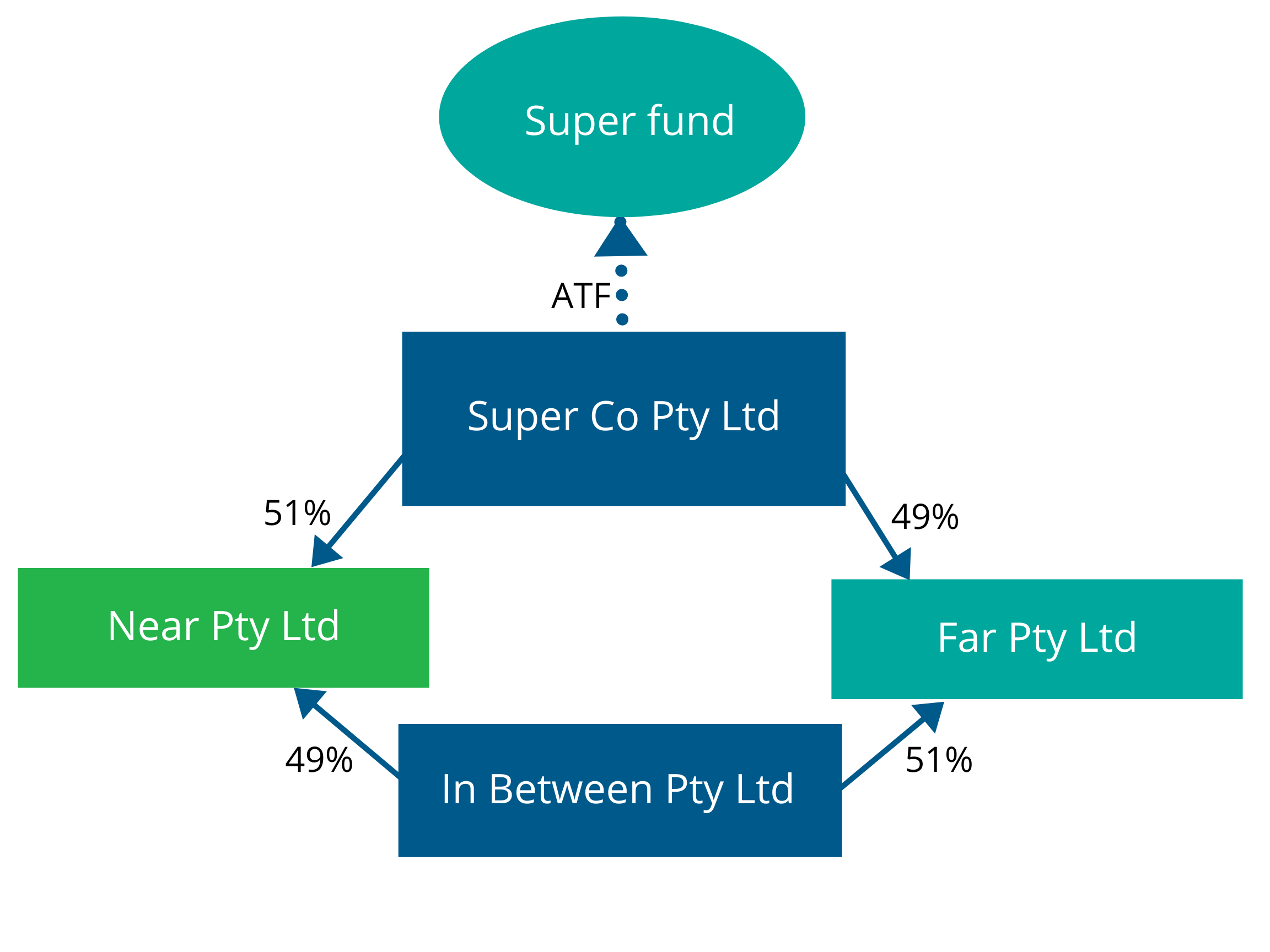 Illustration showing Super Co Pty Ltd and In Between Pty Ltd have shares in Near Pty Ltd and Far Pty ltd.