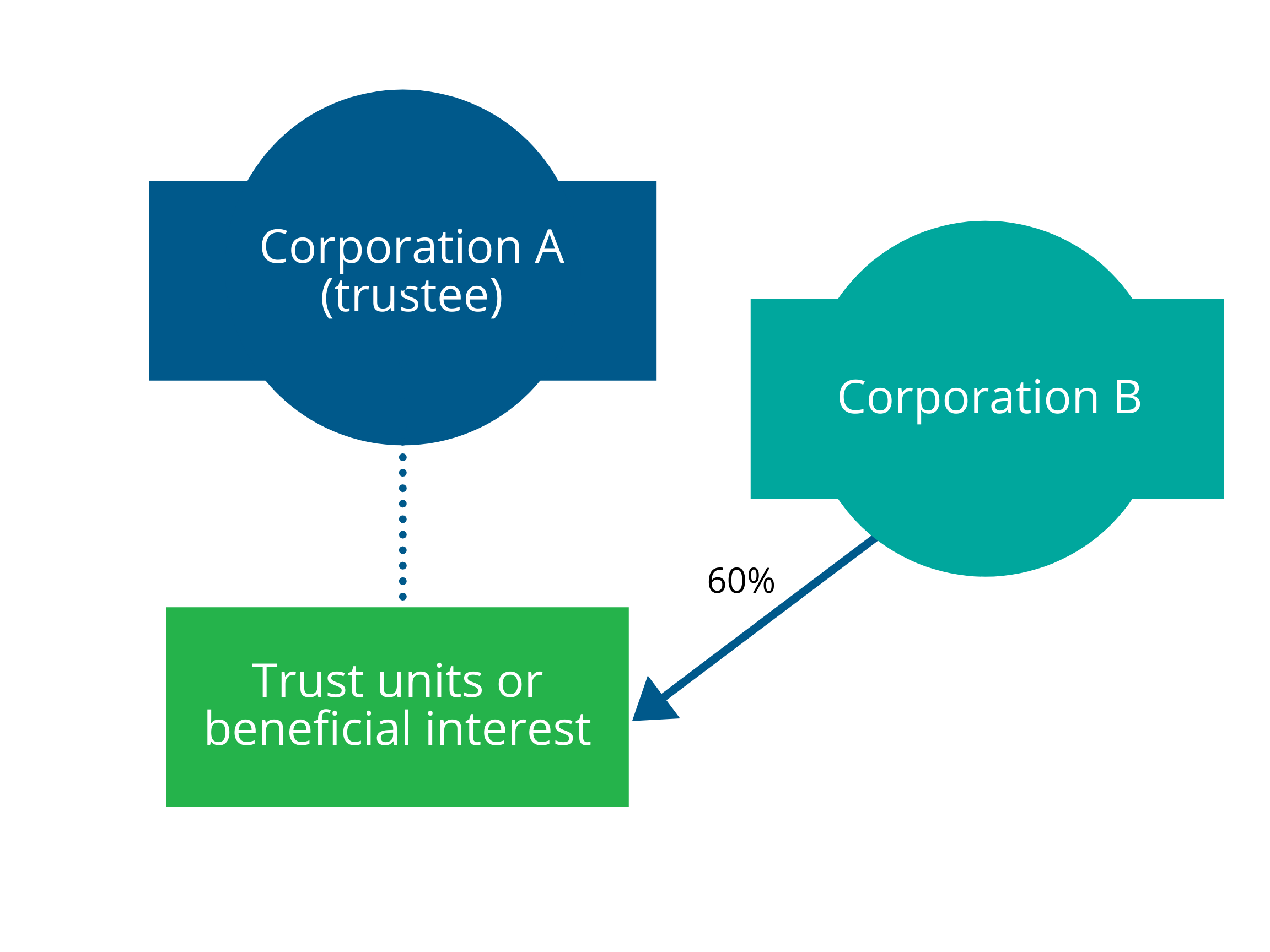 Illustration showing corporation A as trustee and Corporation B holding 60% of the units or beneficial interest in trust