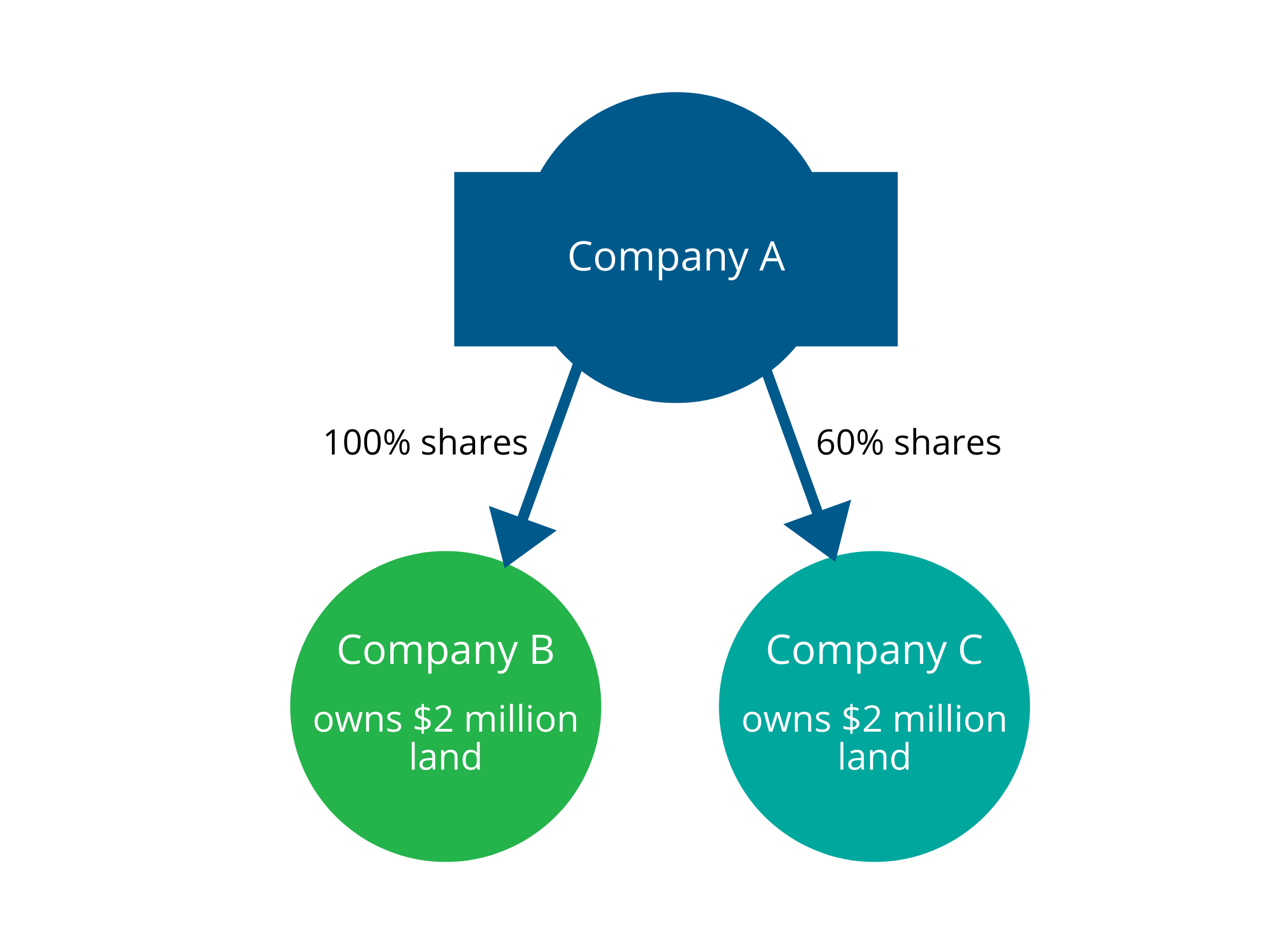 Illustration showing that Company A has 100% shares in Company B and 60% shares in Company C