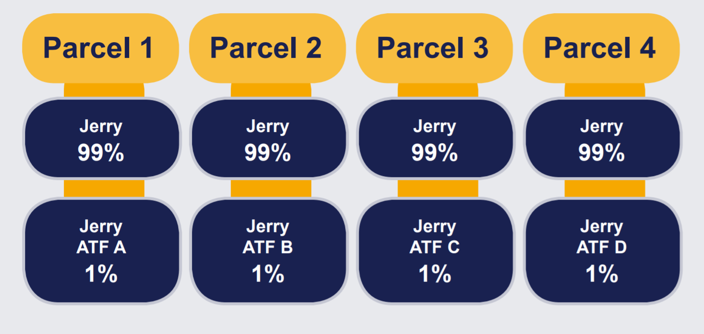 """Chart showing that one person, """"Jerry"""", has divided up their ownership of 4 parcels of land, so that they personally do not own 100% of all the parcels of land, and each parcel of land is owned 1% by a different trust and 99% by Jerry."""