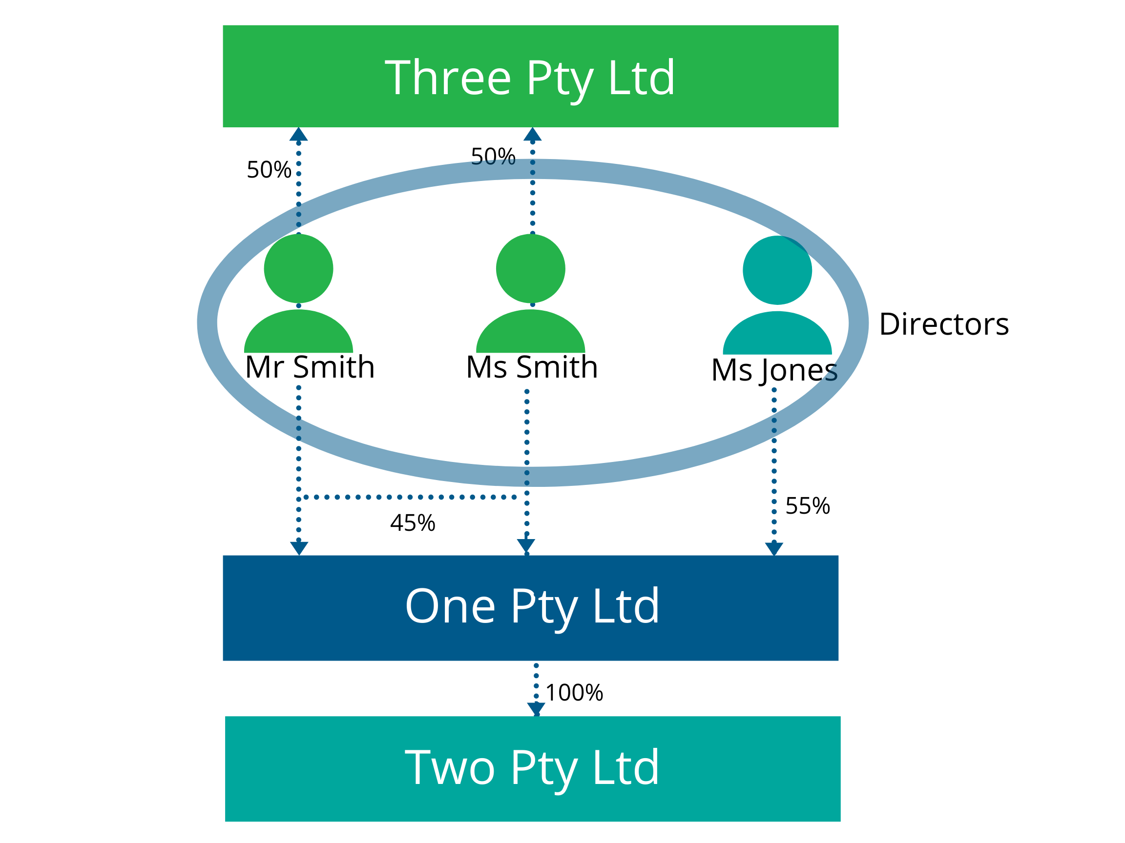 Illustration showing 3 directors of One Pty Ltd are 2 directors of 3 Pty Ltd and One Pty Ltd owns 100% of Two Pty Ltd