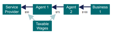Five boxes linked with blue and green arrows. The boxes are called service provider, agent 1, agent 2 and business 1 and taxable wages. A blue arrow points from Business 1 to Agent 2 and shows a value of $100. A Blue arrow points from agent 2 to agent 1 and shows a value of $75. A blue arrow points from agent 1 to service provider and shows a value of $50. The taxable wages box has green arrows that point to the values of $50 and $75.