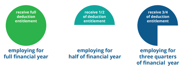 Image contains three diagrams used to demonstrate how the deduction is applied on a proportionate basis based on how long the organisation employed in South Australia during the financial year. The first diagram is a full circle to demonstrate if an organisation employs in South Australia for the full financial year then they will receive the full deduction entitlement. The second diagram is a half-circle to demonstrate if the organisation employs in South Australia for half a financial year then they will receive half of the deduction entitlment. The last digram is three-quarters of a circle to demonstrate that if the organisation employs in South Australia for three-quarters of the financial year they will receive three-quarters of the deduction entitlement.